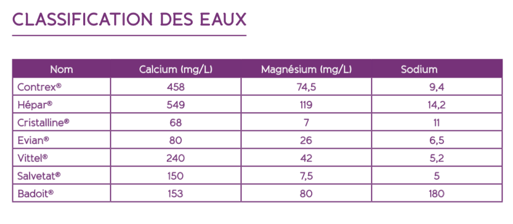 classification des eaux