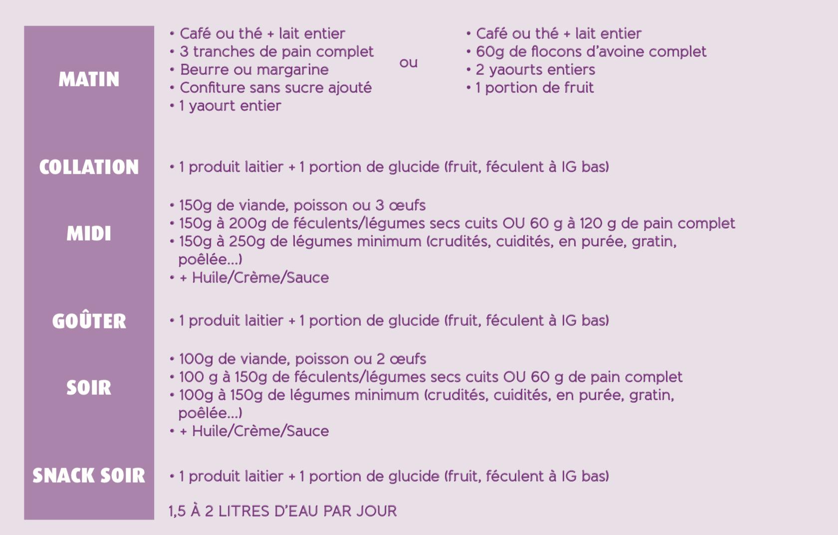 plan alimentaire prise de poids