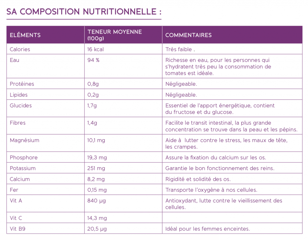 composition nutritionnelle de la tomate