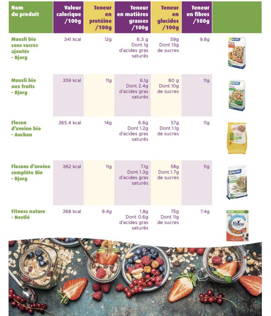 tableau cereales bodysano